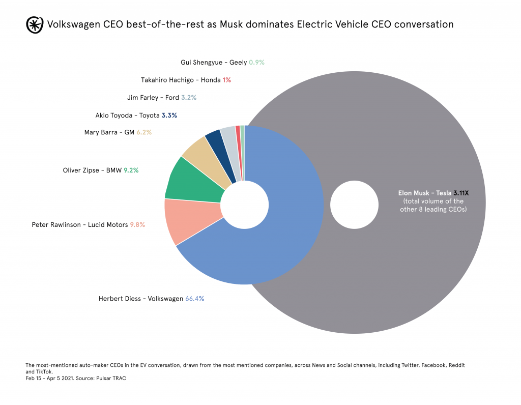 Most mentioned automobile CEOs in the EV conversation