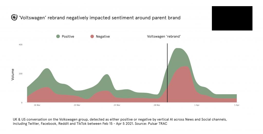 Sentiment around the Voltswagen - Volkswagen rebrand
