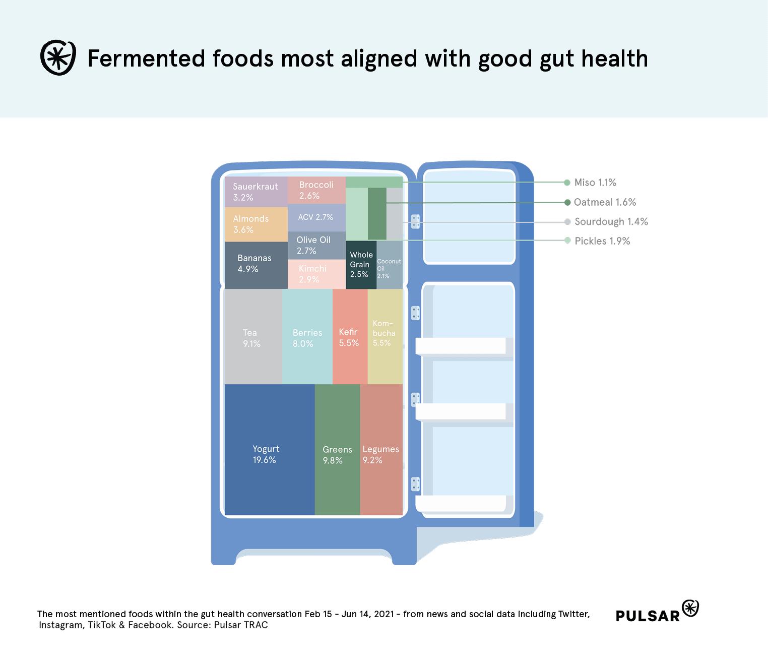 Most popular gut health foods