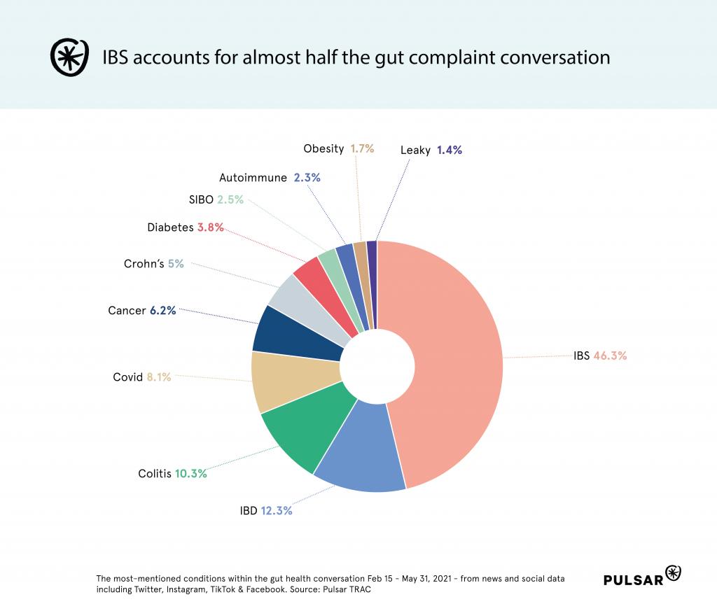 SOV of different gut health complaints