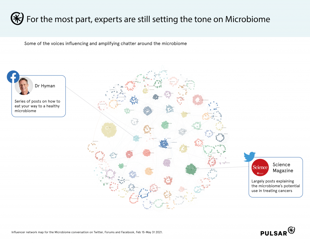 Microbiome Audience Map