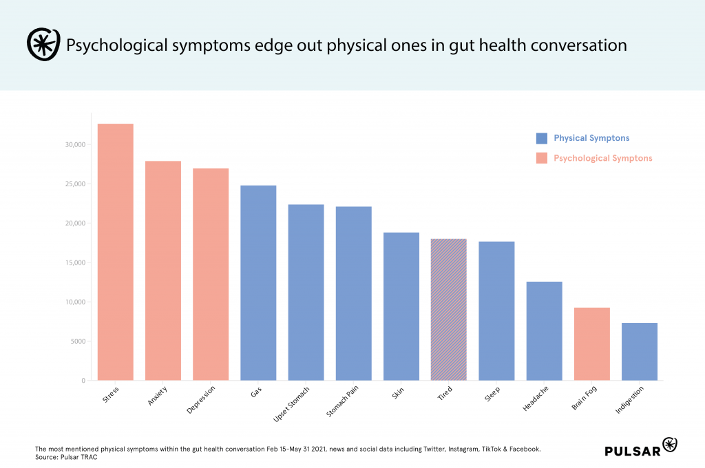 Physical and psychological gut health symptoms