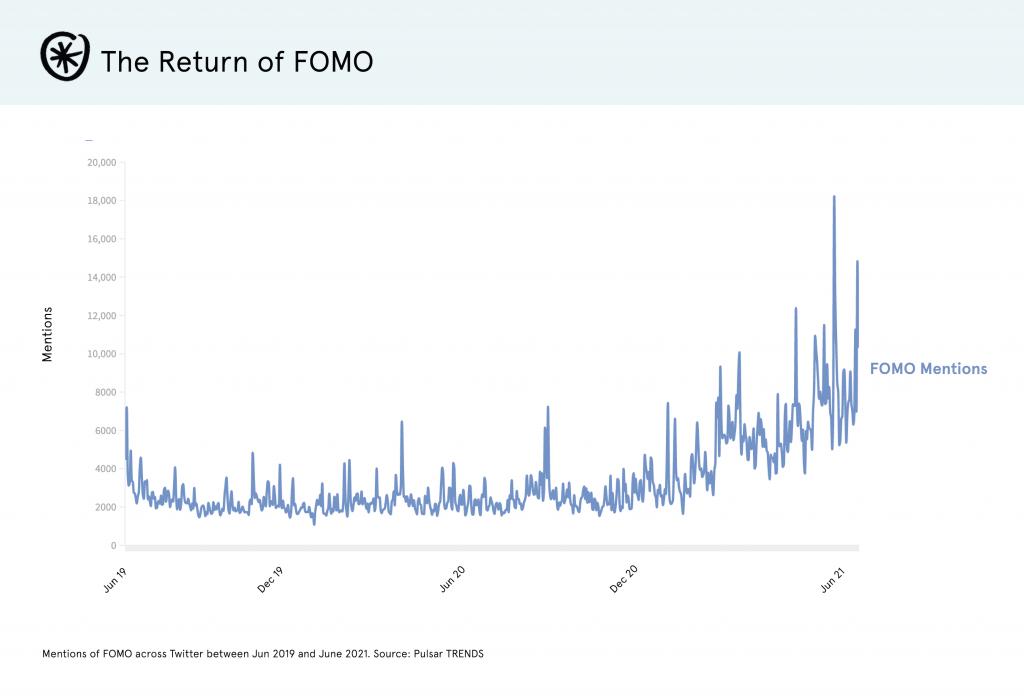 FOMO return Post Covid Trend