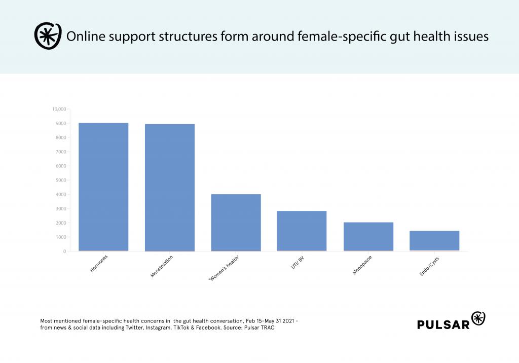 Womens Health in gut health convo