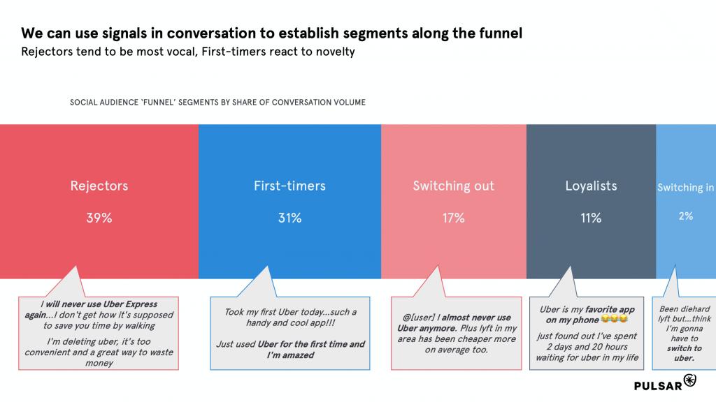 The Uber consumer funnel