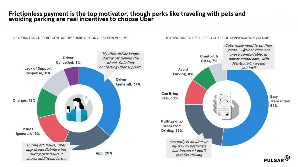 Motivations for using Uber