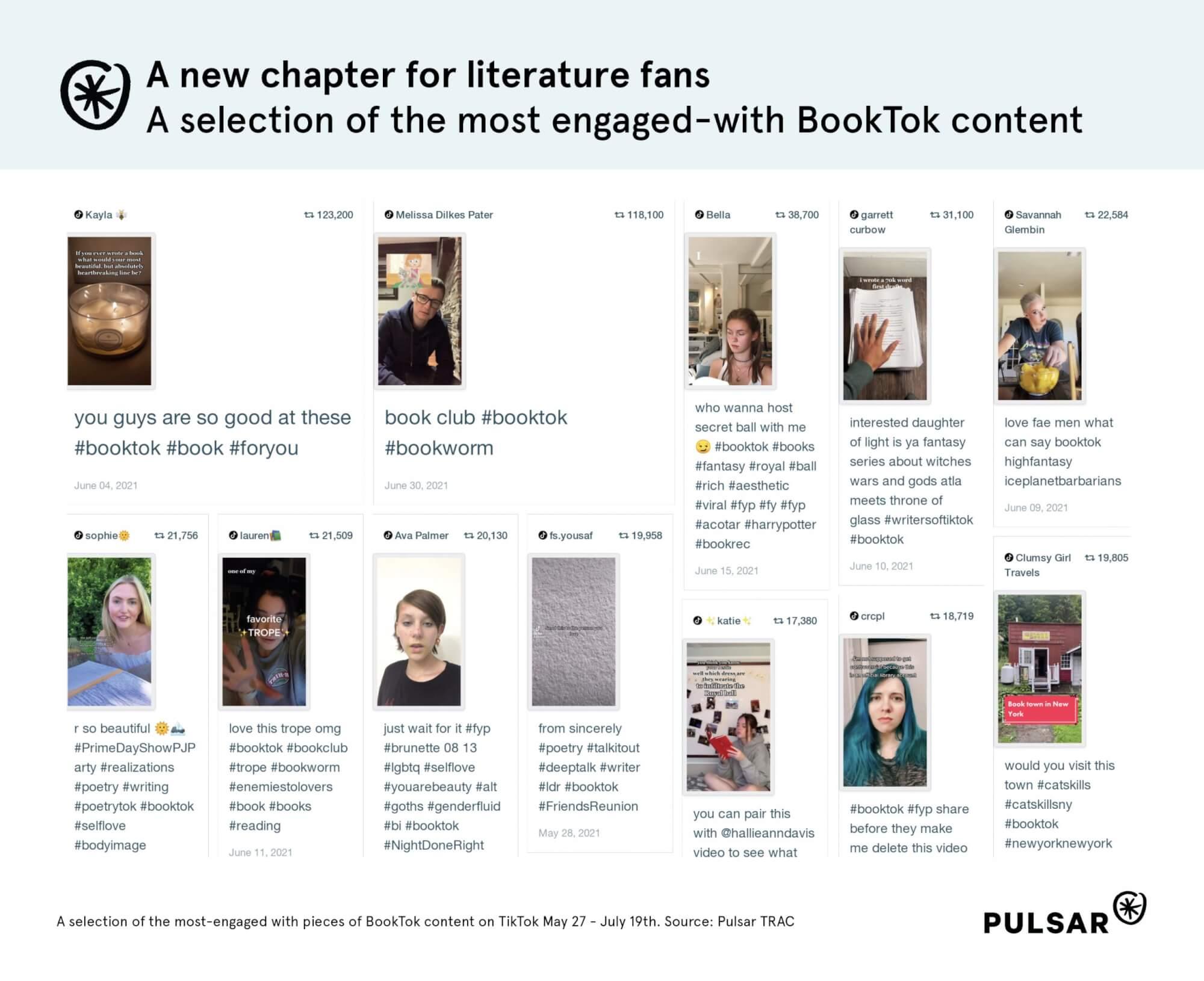 Most popular BookTok posts